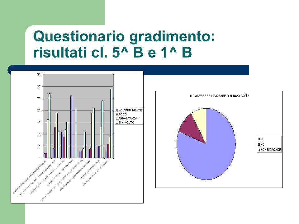 Questionario gradimento: risultati cl. 5^ B e 1^ B