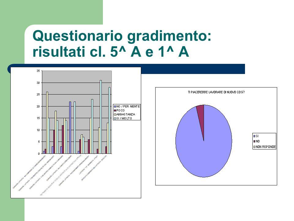 Questionario gradimento: risultati cl. 5^ A e 1^ A