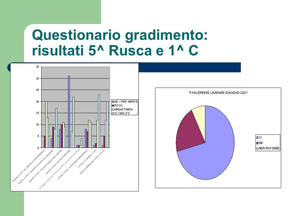 Questionario gradimento: risultati 5^ Rusca e 1^ C
