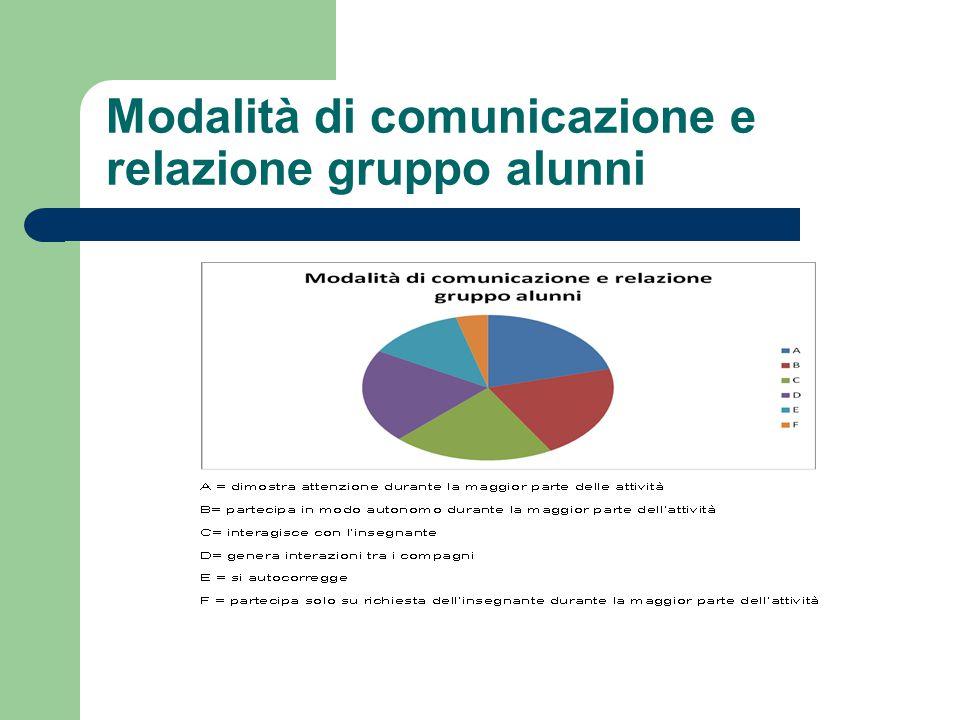 Modalità di comunicazione e relazione gruppo alunni