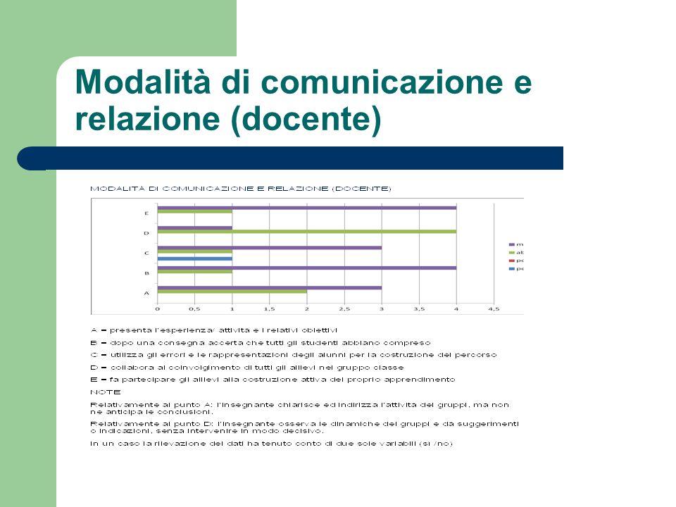 Modalità di comunicazione e relazione (docente)