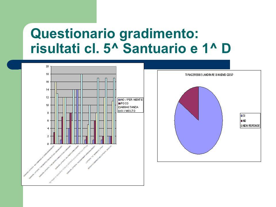 Questionario gradimento: risultati cl. 5^ Santuario e 1^ D