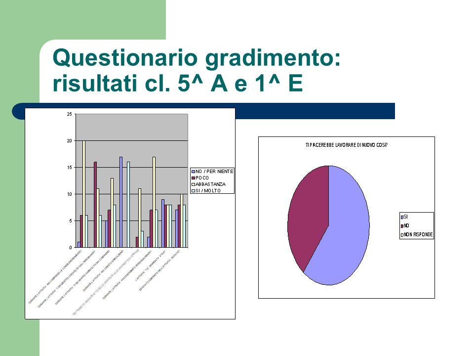 Questionario gradimento: risultati cl. 5^ A e 1^ E