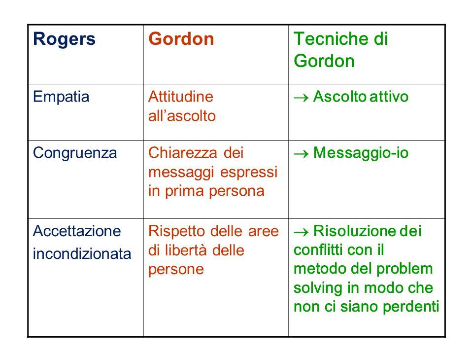 RogersGordonTecniche di Gordon EmpatiaAttitudine all'ascolto  Ascolto attivo CongruenzaChiarezza dei messaggi espressi in prima persona  Messaggio-i