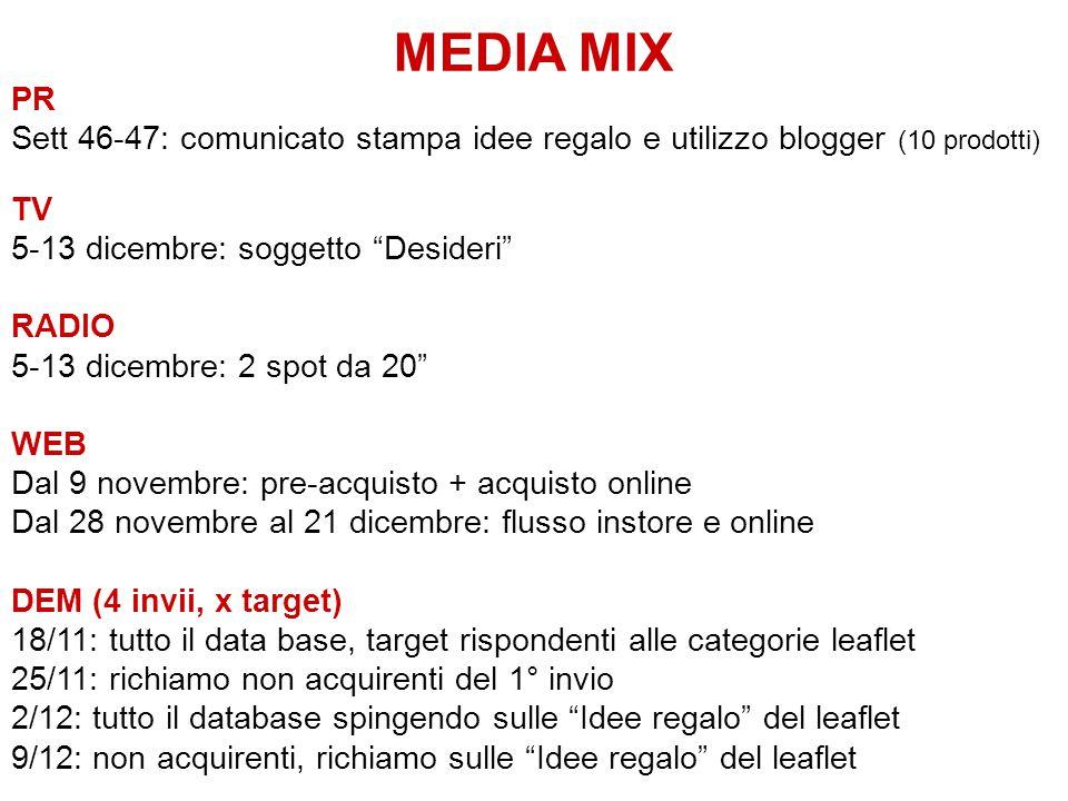 """MEDIA MIX PR Sett 46-47: comunicato stampa idee regalo e utilizzo blogger (10 prodotti) TV 5-13 dicembre: soggetto """"Desideri"""" RADIO 5-13 dicembre: 2 s"""