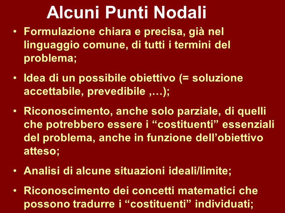 Alcuni Punti Nodali Formulazione chiara e precisa, già nel linguaggio comune, di tutti i termini del problema; Idea di un possibile obiettivo (= soluz