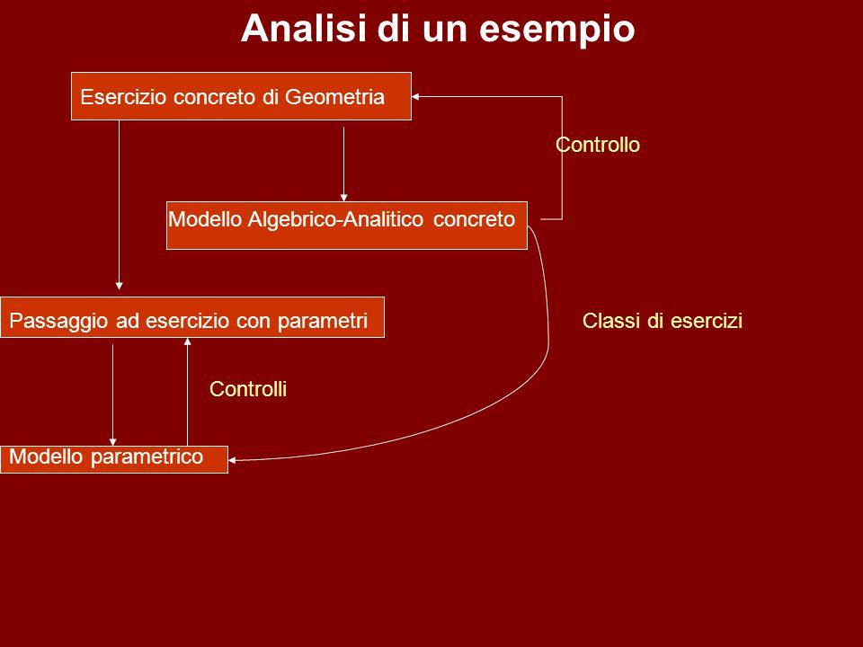 Analisi di un esempio Esercizio concreto di Geometria Modello Algebrico-Analitico concreto Controllo Passaggio ad esercizio con parametri Modello para