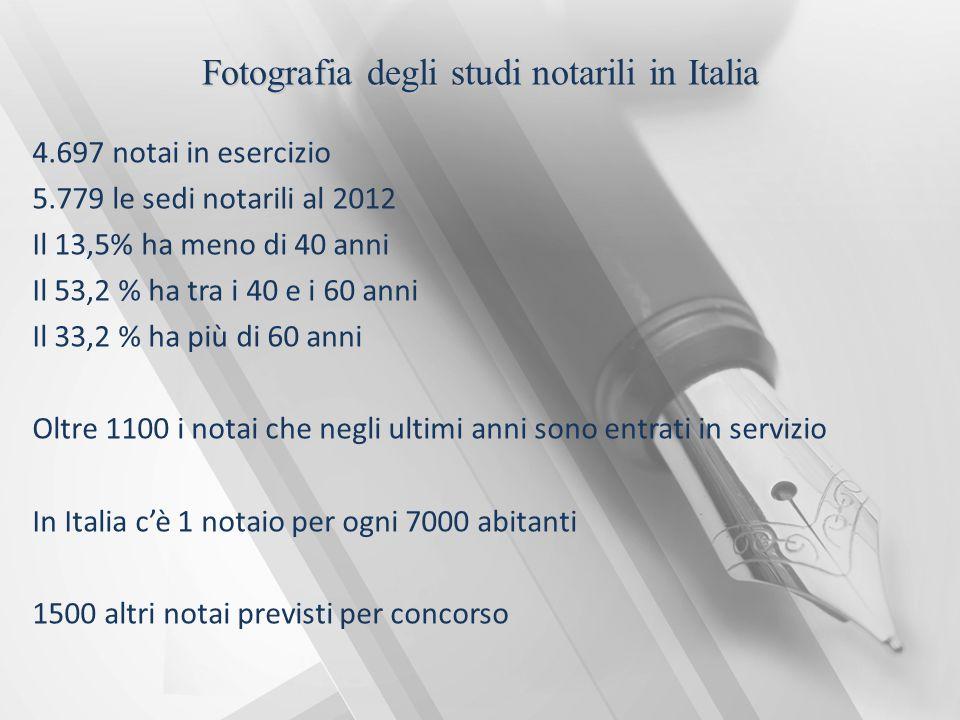 Fotografia degli studi notarili in Italia 4.697 notai in esercizio 5.779 le sedi notarili al 2012 Il 13,5% ha meno di 40 anni Il 53,2 % ha tra i 40 e i 60 anni Il 33,2 % ha più di 60 anni Oltre 1100 i notai che negli ultimi anni sono entrati in servizio In Italia c'è 1 notaio per ogni 7000 abitanti 1500 altri notai previsti per concorso