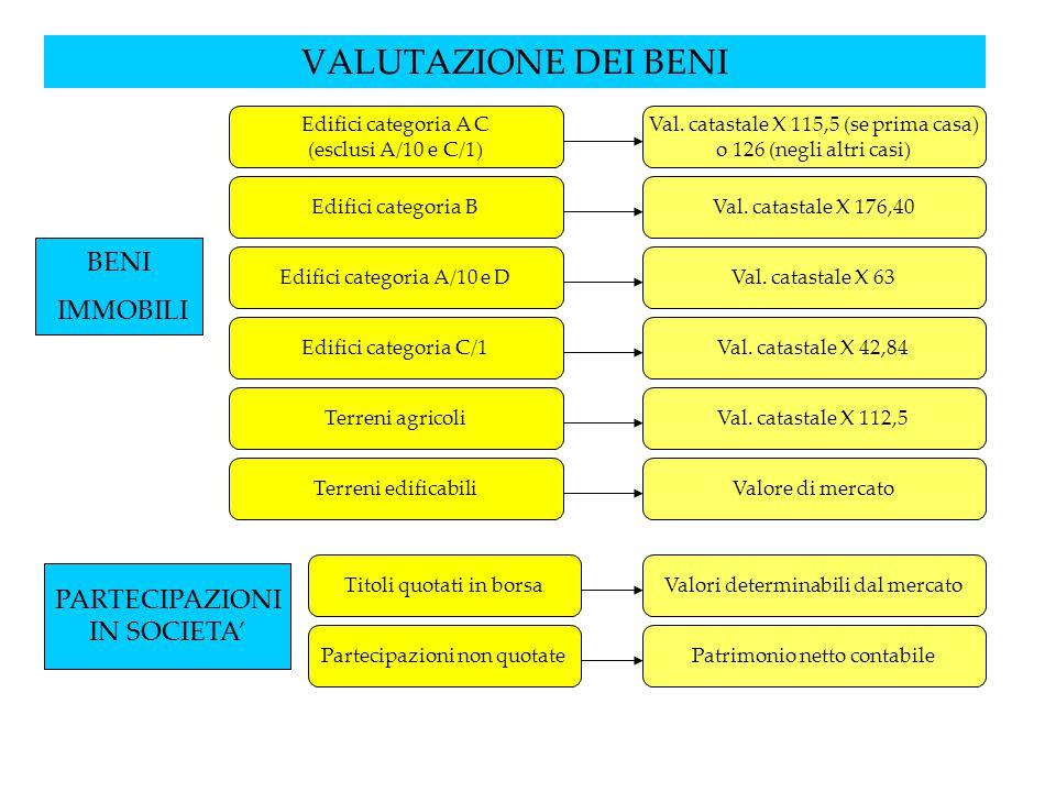 VALUTAZIONE DEI BENI Edifici categoria A C (esclusi A/10 e C/1) Edifici categoria A/10 e D Edifici categoria C/1 Terreni agricoli Terreni edificabili BENI IMMOBILI Val.