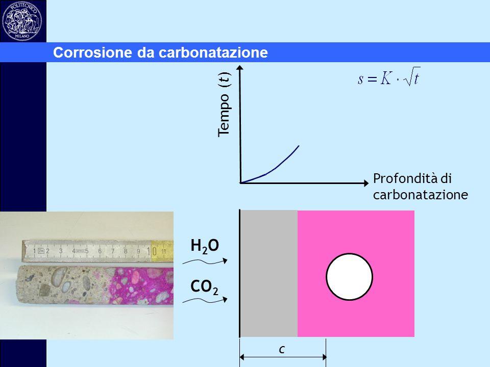 Profondità di carbonatazione H2OH2O CO 2 c Tempo (t) Corrosione da carbonatazione
