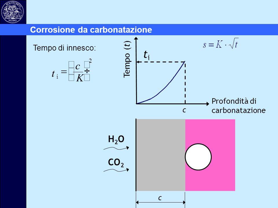 Profondità di carbonatazione H2OH2O CO 2 c titi c t c K i        2 Tempo di innesco: Tempo (t) Corrosione da carbonatazione