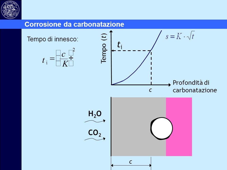 Profondità di carbonatazione H2OH2O CO 2 c titi c Tempo (t) t c K i        2 Tempo di innesco: Corrosione da carbonatazione