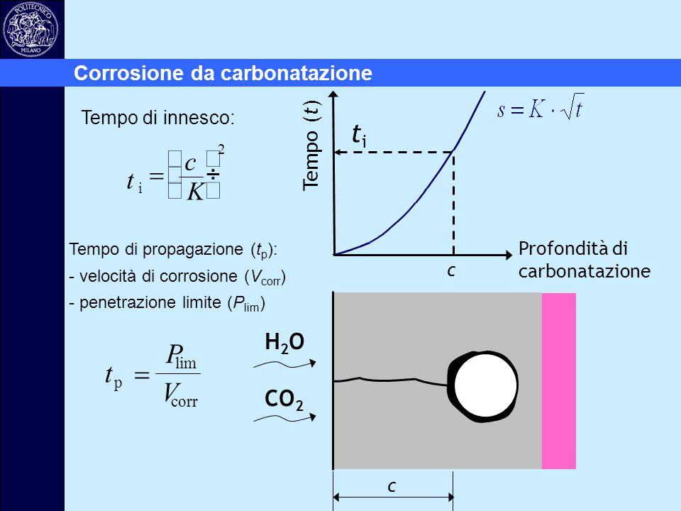 Profondità di carbonatazione H2OH2O CO 2 c titi c Tempo di propagazione (t p ): - velocità di corrosione (V corr ) - penetrazione limite (P lim ) t P