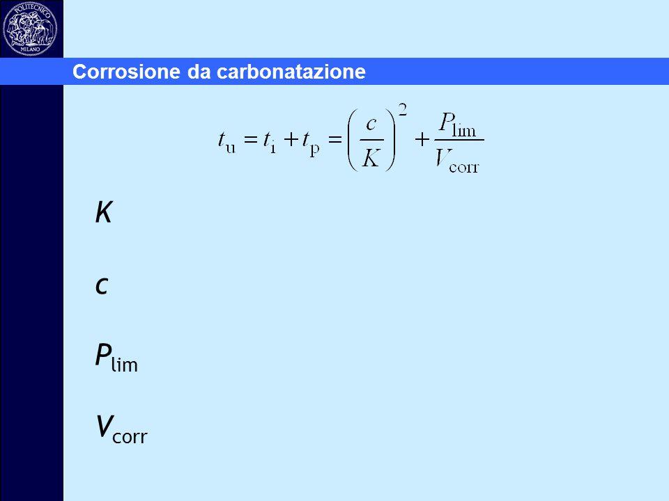 K c P lim V corr Corrosione da carbonatazione