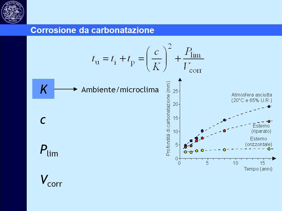 Ambiente/microclima K c P lim V corr