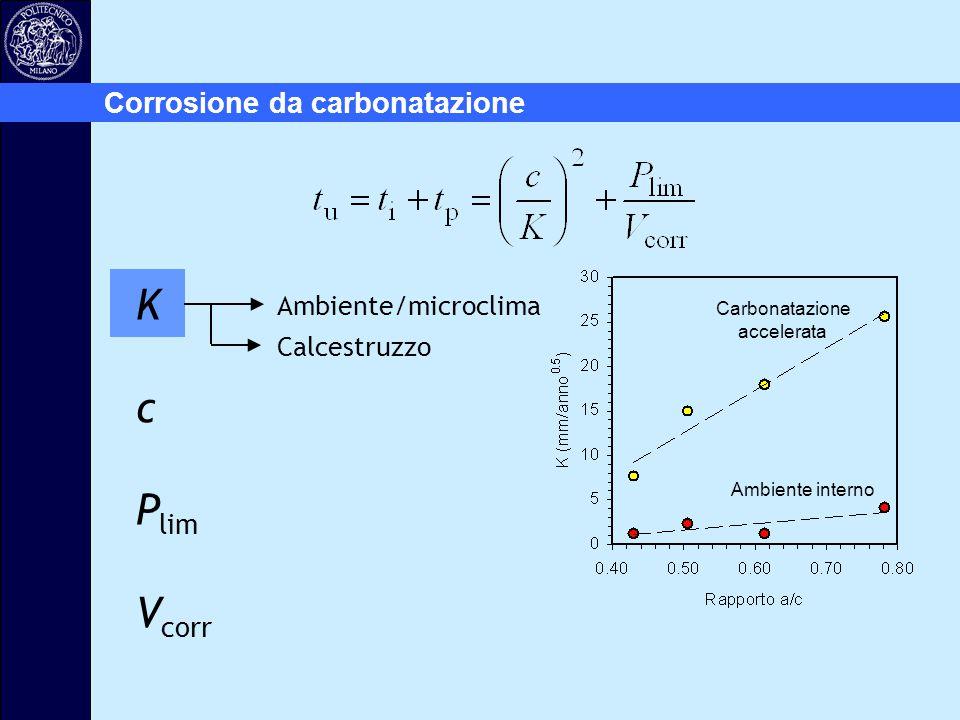 Corrosione da carbonatazione Ambiente/microclima Calcestruzzo Ambiente interno Carbonatazione accelerata K c P lim V corr