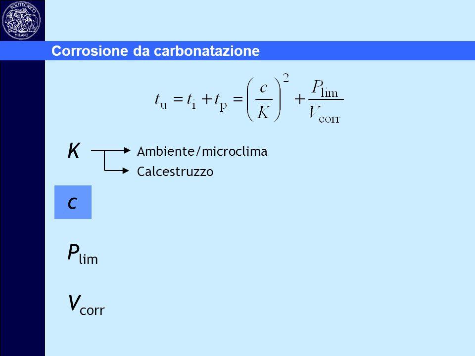 Corrosione da carbonatazione Ambiente/microclima Calcestruzzo K c P lim V corr