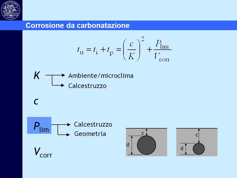 Corrosione da carbonatazione Ambiente/microclima Calcestruzzo K c P lim V corr Geometria c d c d Calcestruzzo