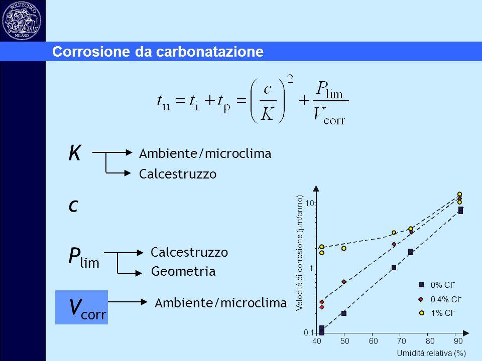 Corrosione da carbonatazione Ambiente/microclima Calcestruzzo Ambiente/microclima K c P lim V corr Geometria Calcestruzzo 0.1 1 10 405060708090 Umidit