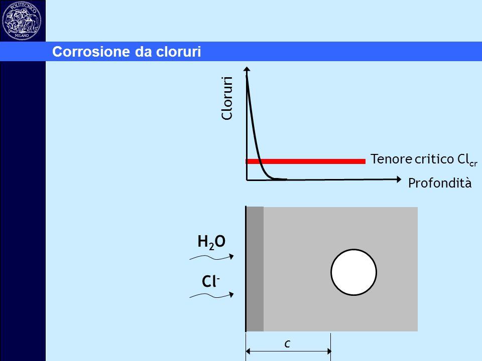 Cloruri Profondità H2OH2O Cl - c Corrosione da cloruri Tenore critico Cl cr