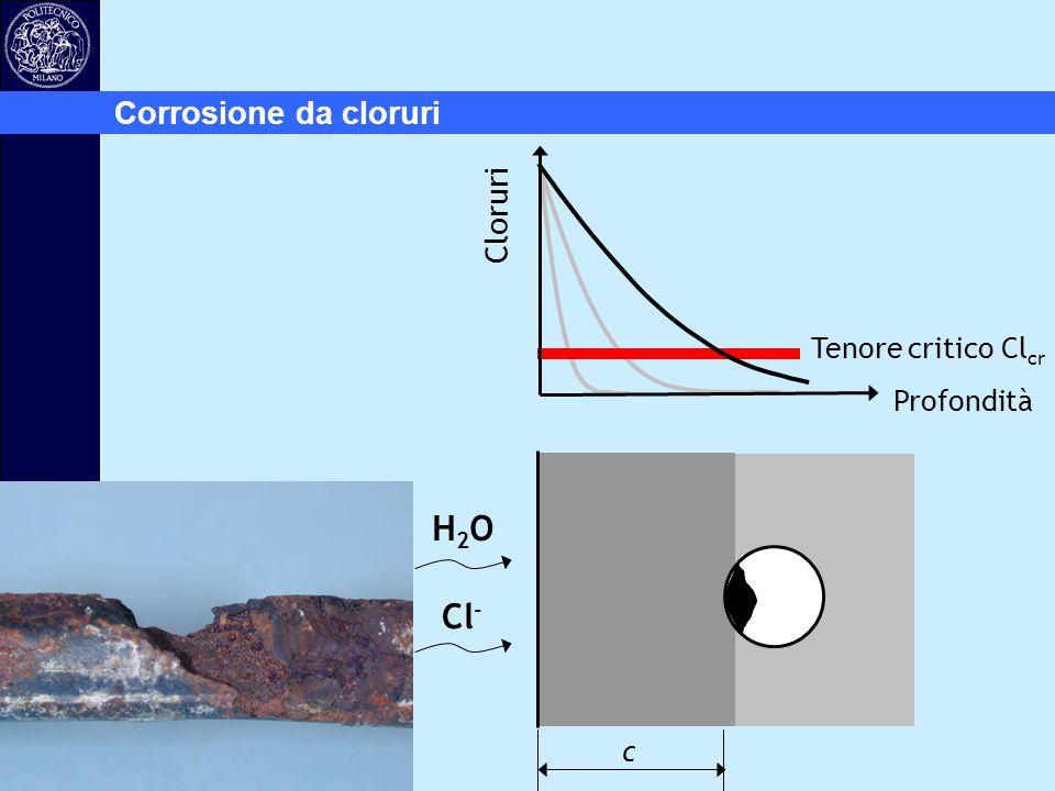 Profondità H2OH2O Cl - c Cloruri Corrosione da cloruri Tenore critico Cl cr