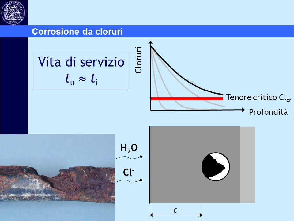 Profondità H2OH2O Cl - c Tenore critico Cl cr Vita di servizio t u  t i Cloruri Corrosione da cloruri