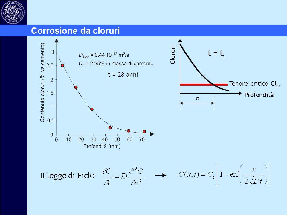 Profondità Cloruri Tenore critico Cl cr c t = t i II legge di Fick: t = 28 anni