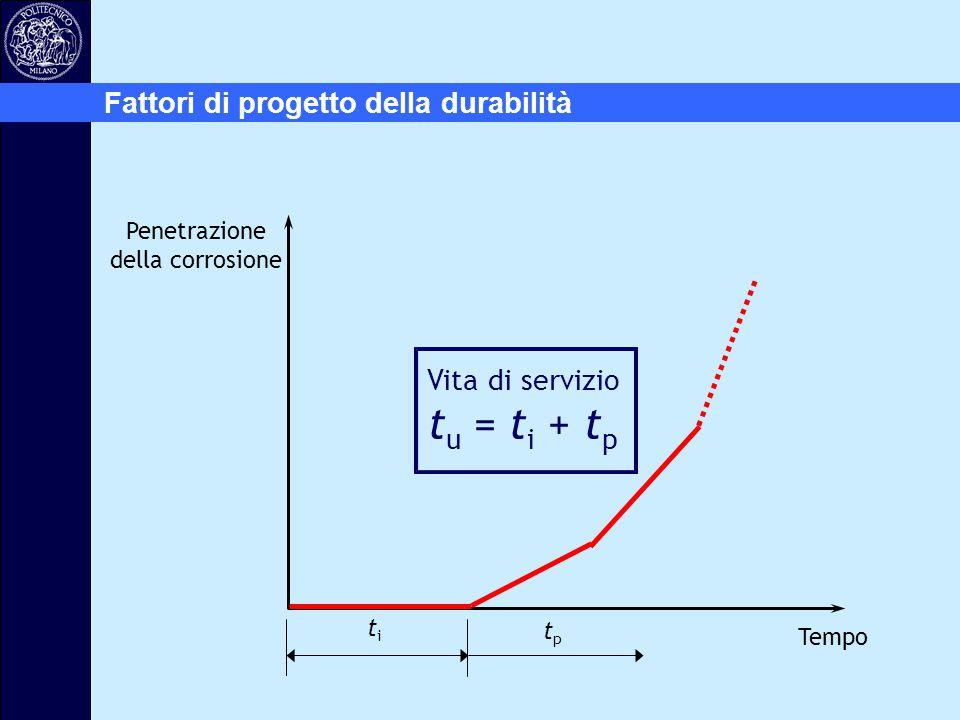 Penetrazione della corrosione Tempo titi tptp Vita di servizio t u = t i + t p Fattori di progetto della durabilità