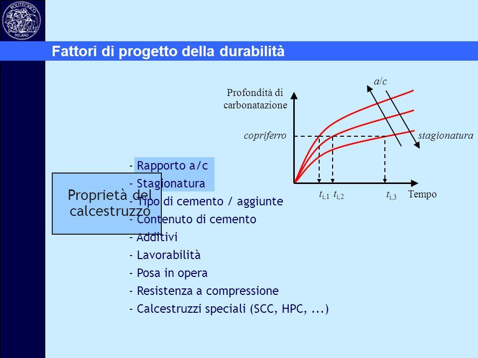Tempo Profondità di carbonatazione a/ca/c copriferro t i,1 t i,2 t i,3 stagionatura Fattori di progetto della durabilità Proprietà del calcestruzzo -