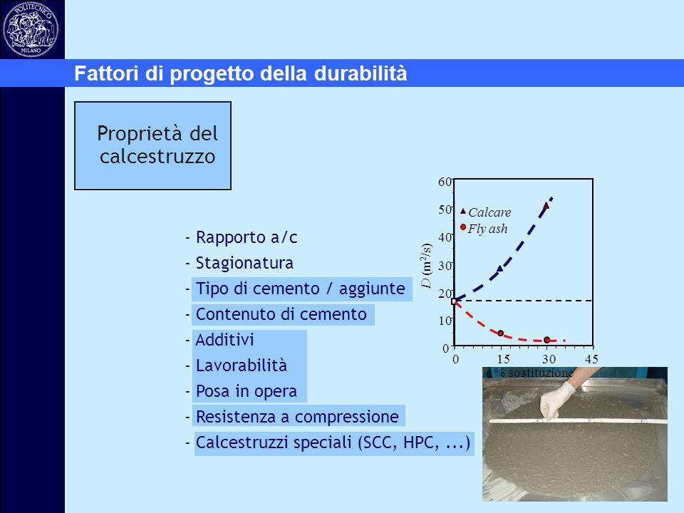 0 10 20 30 40 50 60 0153045 % sostituzione D (m 2 /s) Calcare Fly ash Fattori di progetto della durabilità Proprietà del calcestruzzo - Rapporto a/c -