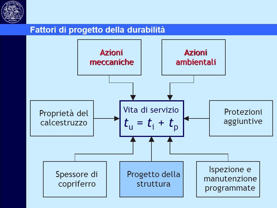 Vita di servizio t u = t i + t p Azioni meccaniche Azioni ambientali Protezioni aggiuntive Progetto della struttura Spessore di copriferro Ispezione e