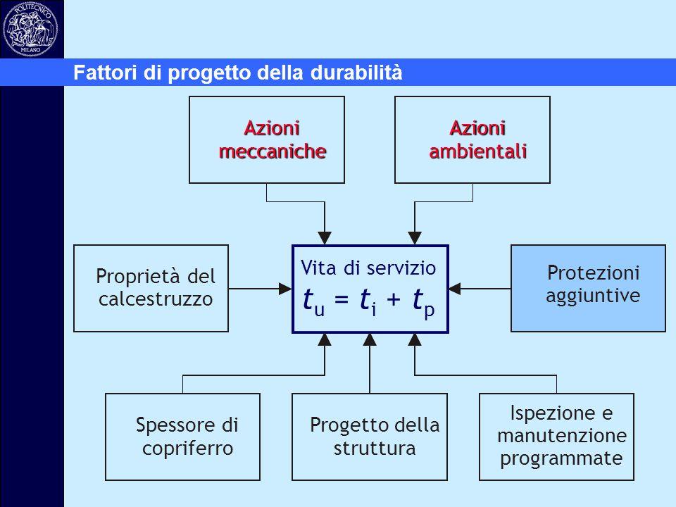 Fattori di progetto della durabilità Vita di servizio t u = t i + t p Azioni meccaniche Azioni ambientali Protezioni aggiuntive Progetto della struttu