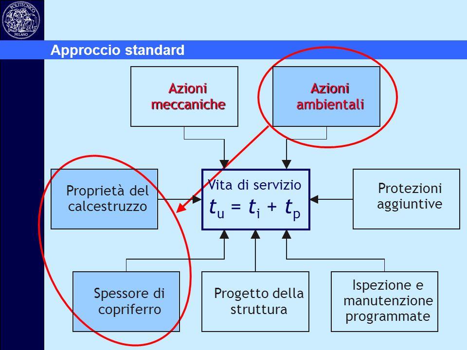 Approccio standard Vita di servizio t u = t i + t p Azioni meccaniche Azioni ambientali Protezioni aggiuntive Progetto della struttura Spessore di cop