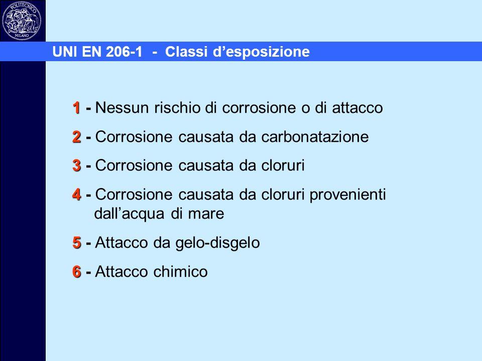 1 1 - Nessun rischio di corrosione o di attacco 2 2 - Corrosione causata da carbonatazione 3 3 - Corrosione causata da cloruri 4 4 - Corrosione causat