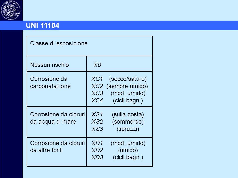 Classe di esposizione Nessun rischioX0 Corrosione da XC1 (secco/saturo) carbonatazioneXC2(sempre umido) XC3 (mod. umido) XC4 (cicli bagn.) Corrosione