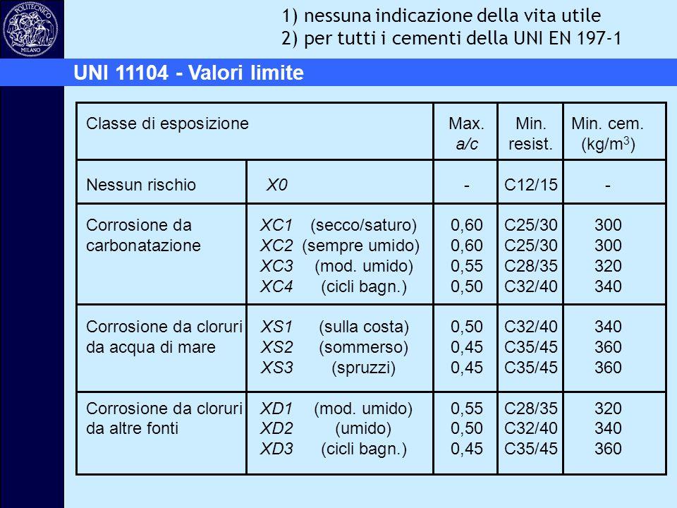 UNI 11104 - Valori limite Classe di esposizione Max.Min.Min. cem. a/cresist.(kg/m 3 ) Nessun rischioX0-C12/15- Corrosione da XC1 (secco/saturo) 0,60C2