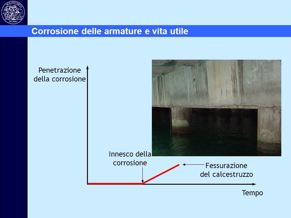 Innesco della corrosione Fessurazione del calcestruzzo Penetrazione della corrosione Tempo Corrosione delle armature e vita utile