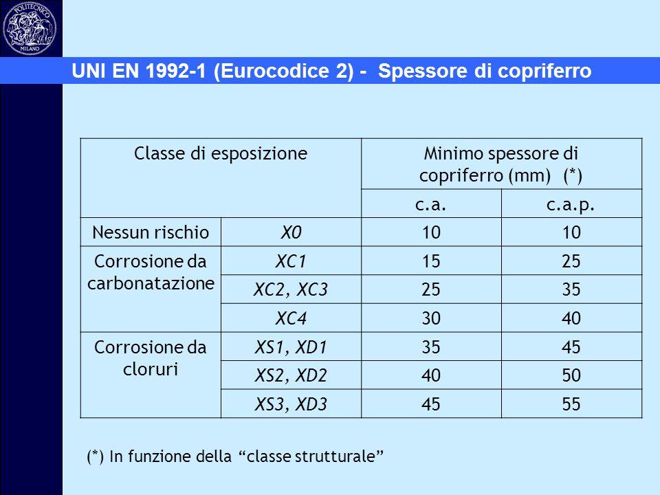UNI EN 1992-1 (Eurocodice 2) - Spessore di copriferro Classe di esposizioneMinimo spessore di copriferro (mm) (*) c.a.c.a.p. Nessun rischioX010 Corros