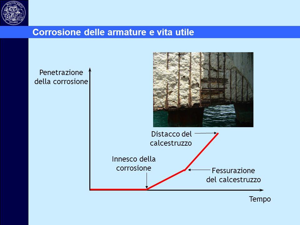 Innesco della corrosione Fessurazione del calcestruzzo Distacco del calcestruzzo Penetrazione della corrosione Tempo Corrosione delle armature e vita