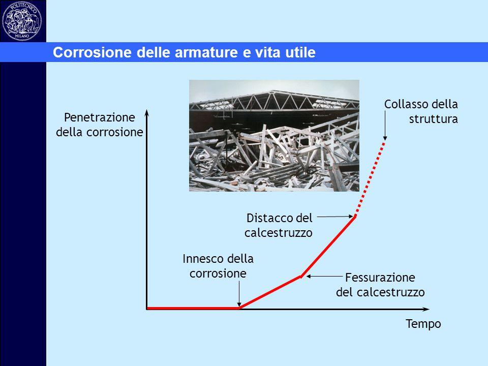 Innesco della corrosione Fessurazione del calcestruzzo Distacco del calcestruzzo Collasso della struttura Penetrazione della corrosione Tempo Corrosio