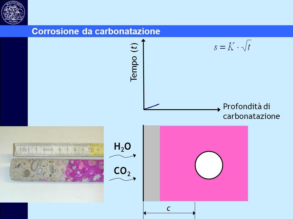Tempo (t) Profondità di carbonatazione H2OH2O CO 2 c Corrosione da carbonatazione