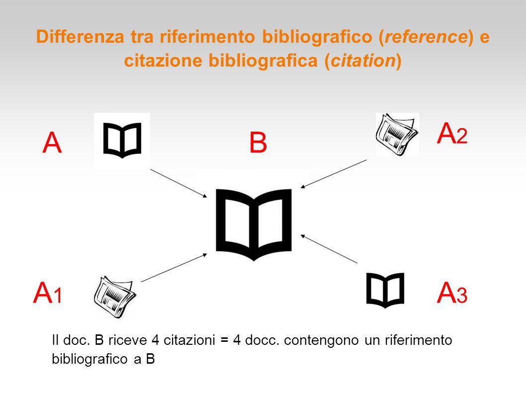 Differenza tra riferimento bibliografico (reference) e citazione bibliografica (citation) A A1A1 A2A2 A3A3 B Il doc. B riceve 4 citazioni = 4 docc. co