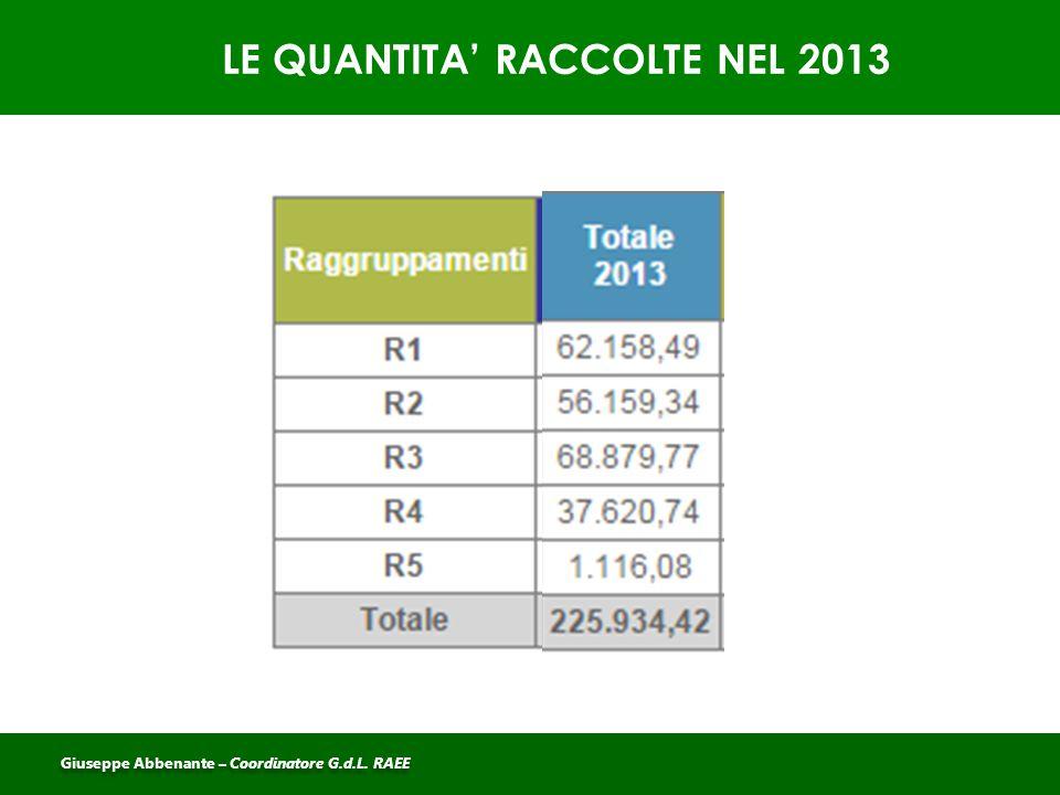 LE QUANTITA' RACCOLTE NEL 2013 Giuseppe Abbenante – Coordinatore G.d.L. RAEE