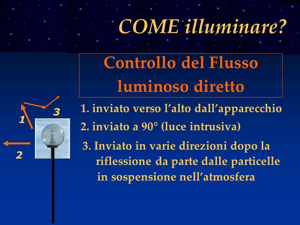2 2. inviato a 90° (luce intrusiva) 3 3. Inviato in varie direzioni dopo la riflessione da parte dalle particelle in sospensione nell'atmosfera 1 1. i