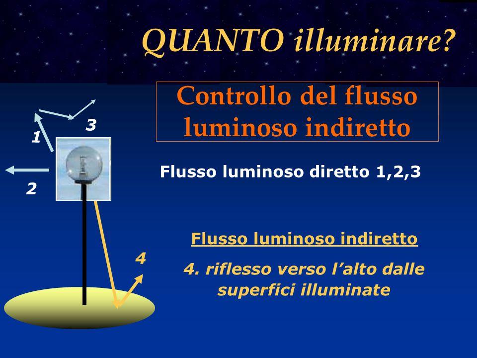 Flusso luminoso indiretto 4. riflesso verso l'alto dalle superfici illuminate 4 2 3 1 Flusso luminoso diretto 1,2,3 Controllo del flusso luminoso indi