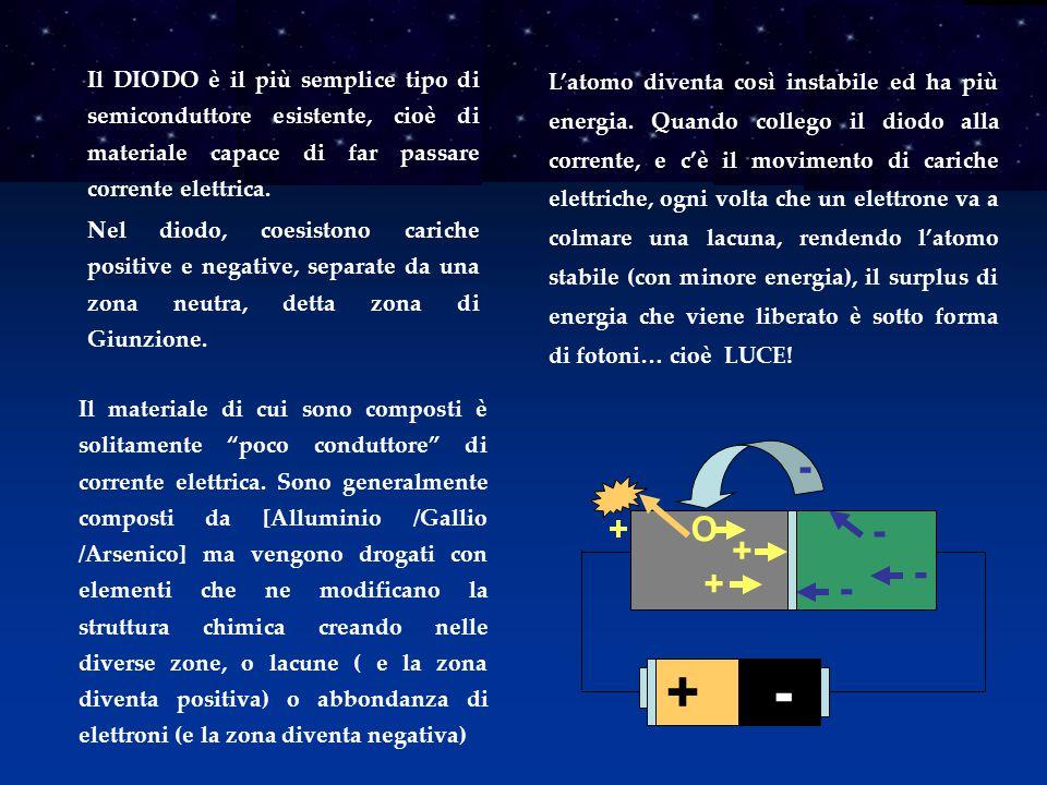 Il DIODO è il più semplice tipo di semiconduttore esistente, cioè di materiale capace di far passare corrente elettrica. Nel diodo, coesistono cariche