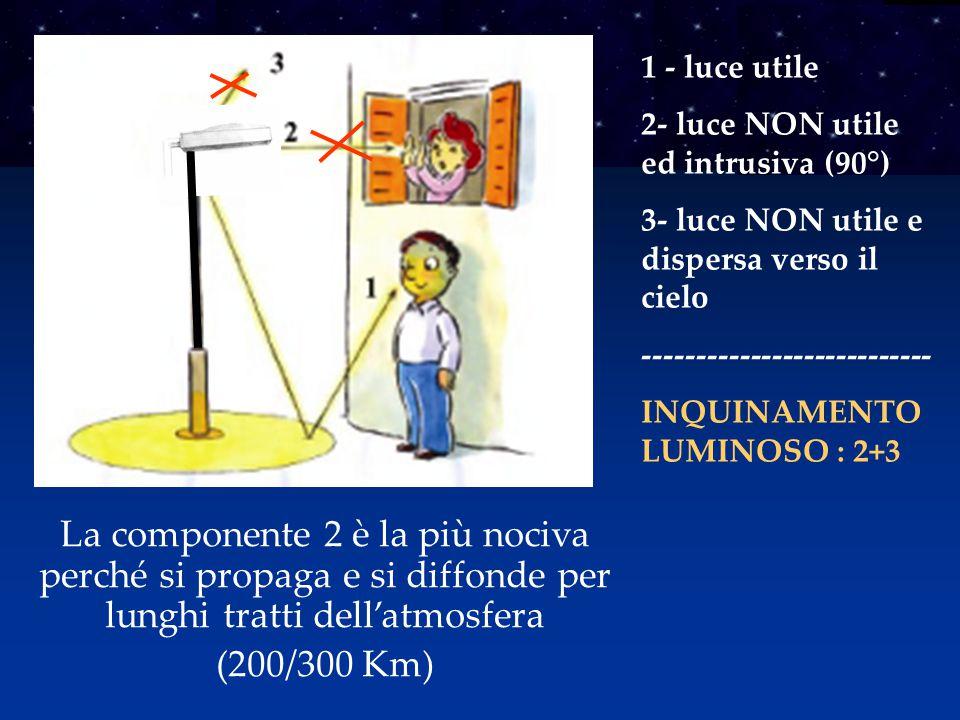 1 - luce utile 2- luce NON utile ed intrusiva (90°) 3- luce NON utile e dispersa verso il cielo --------------------------- INQUINAMENTO LUMINOSO : 2+3 La componente 2 è la più nociva perché si propaga e si diffonde per lunghi tratti dell'atmosfera (200/300 Km)