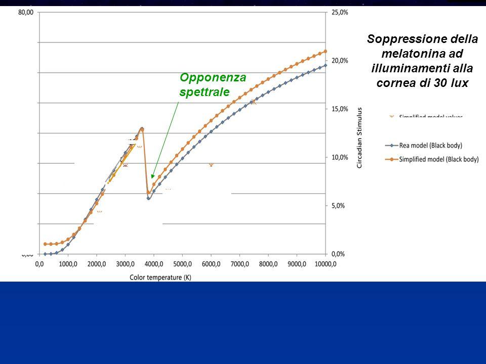 Soppressione della melatonina ad illuminamenti alla cornea di 30 lux Opponenza spettrale