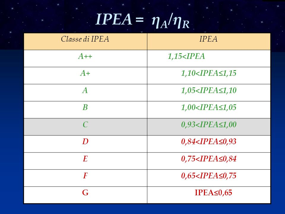 Classe di IPEAIPEA A++ 1,15<IPEA A+1,10<IPEA≤1,15 A1,05<IPEA≤1,10 B1,00<IPEA≤1,05 C0,93<IPEA≤1,00 D0,84<IPEA≤0,93 E0,75<IPEA≤0,84 F0,65<IPEA≤0,75 G IPEA≤0,65 IPEA = η A /η R