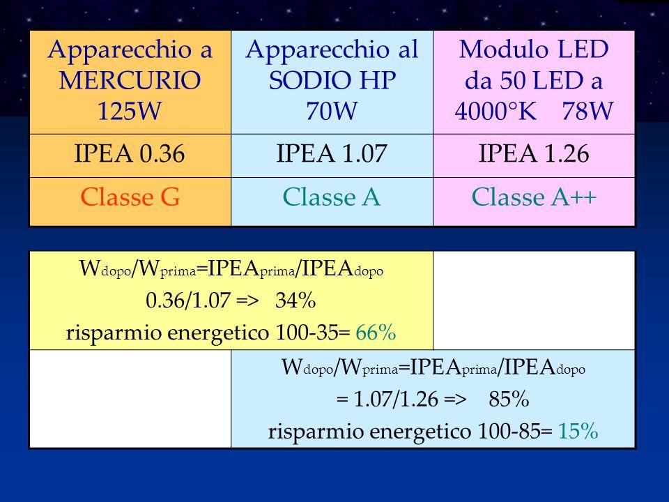 Apparecchio a MERCURIO 125W Apparecchio al SODIO HP 70W Modulo LED da 50 LED a 4000°K 78W IPEA 0.36IPEA 1.07IPEA 1.26 Classe GClasse AClasse A++ W dopo /W prima =IPEA prima /IPEA dopo 0.36/1.07 => 34% risparmio energetico 100-35= 66% W dopo /W prima =IPEA prima /IPEA dopo = 1.07/1.26 => 85% risparmio energetico 100-85= 15%